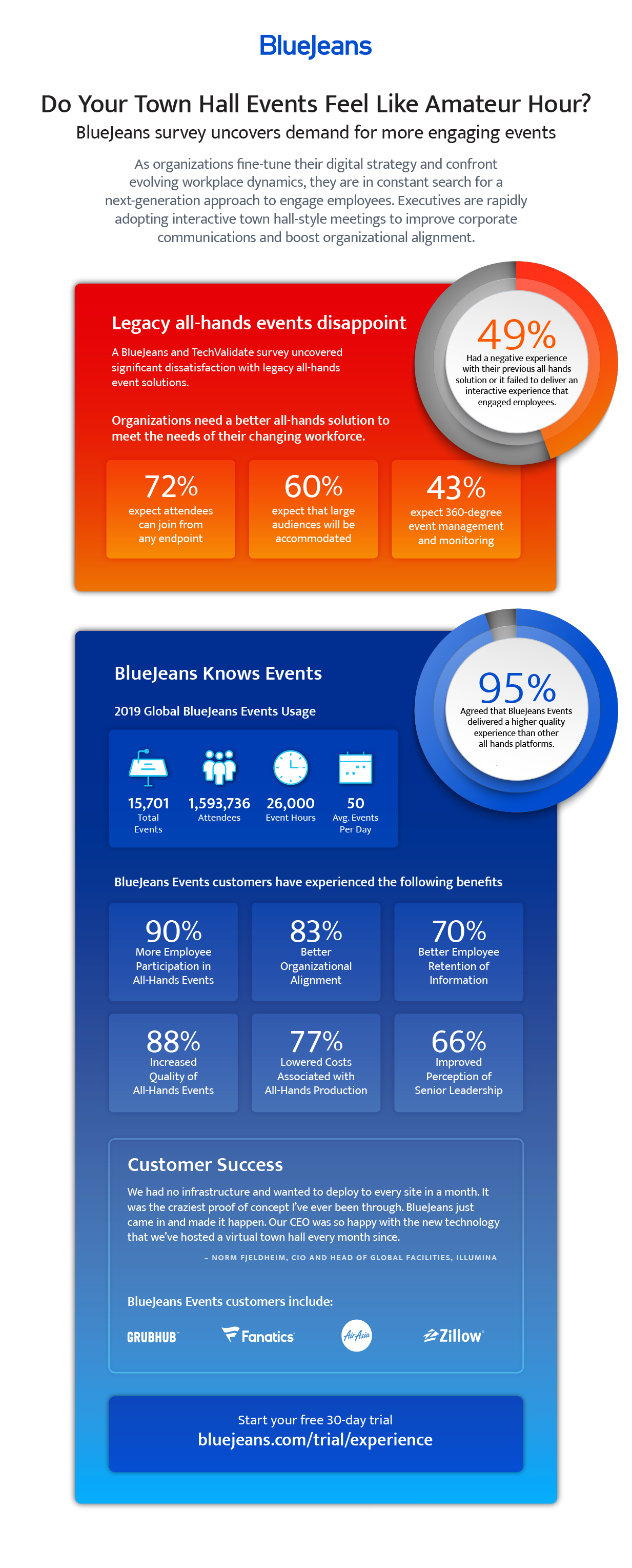 TechValidate BlueJeans Events Infographic
