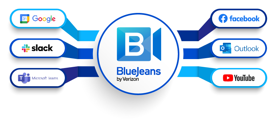 BlueJeans Virtual Meeting Features - App Integrations