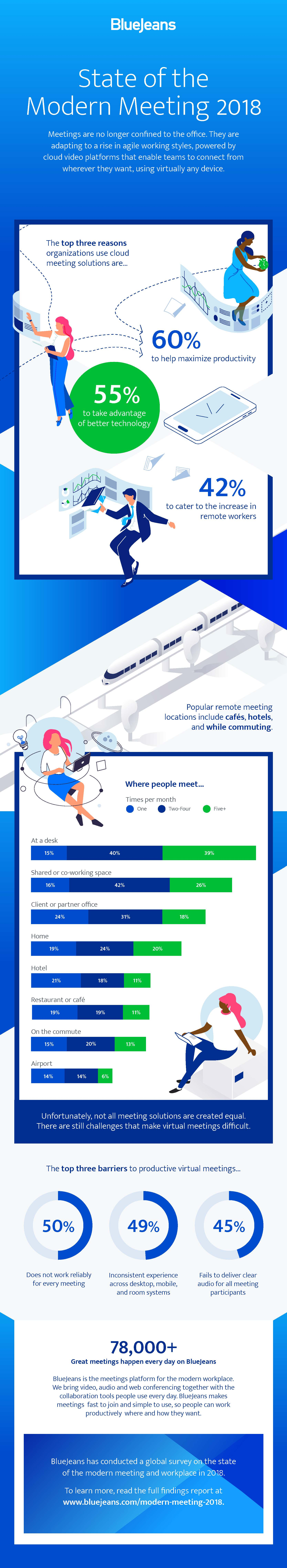 State of the Modern Meeting 2018 Infographic